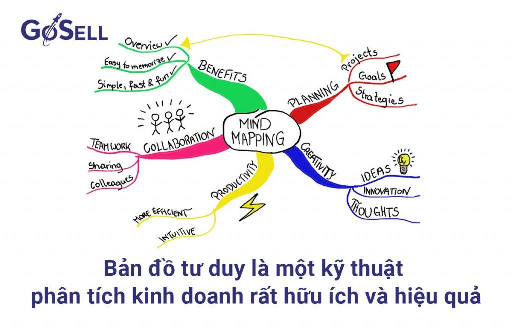 Bản đồ tư duy (Mind mapping)