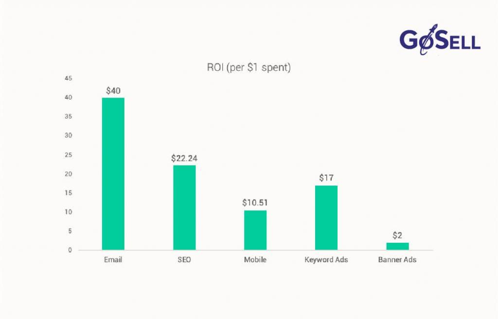 Email markeing là phương pháp tiếp thị có chỉ số ROI cao nhất